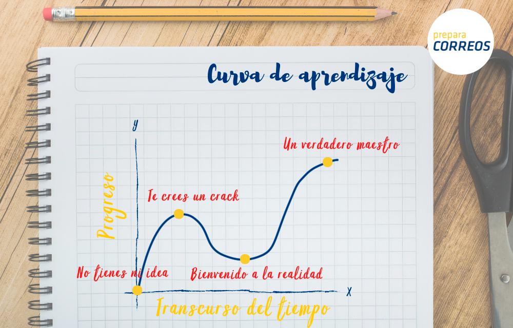 curva-de-aprendizaje-3